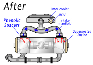 GrimmSpeed 3mm Subaru WRX STI Phenolic Thermal Spacer