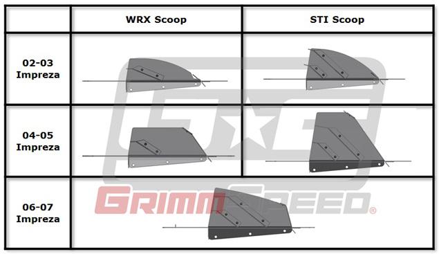 grimmspeed top mount intercooler tmic splitter